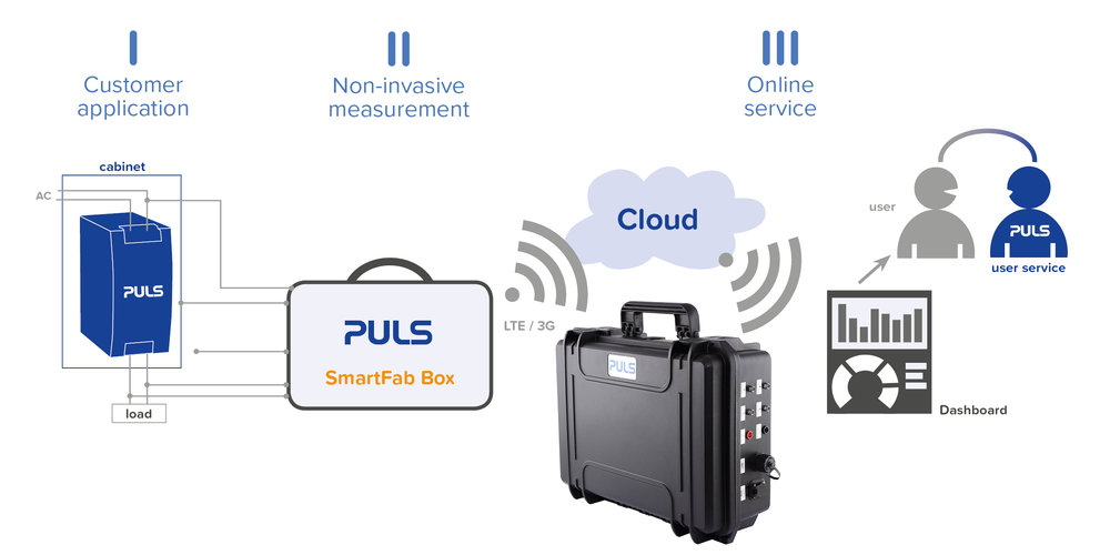 PULS SmartFab Box innovative analysis tool records live power requirements and thermal conditions in customer applications