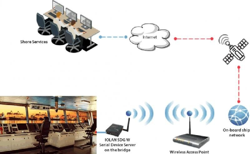 Stream and access data from equipment that does not support 802.11 WiFi – a 90POE Case Study