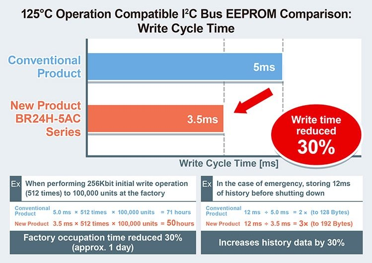 New faster 125°C operation compatible EEPROMs extend service life