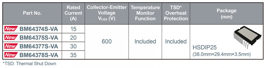 NEW 600V IGBT IPMS DELIVER CLASS-LEADING LOW NOISE WITH LOW LOSS